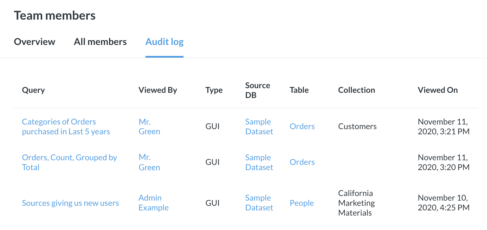<em>Fig. 1.</em> The team members' <strong>audit logs</strong>, which lets admins see how people are using Metabase.