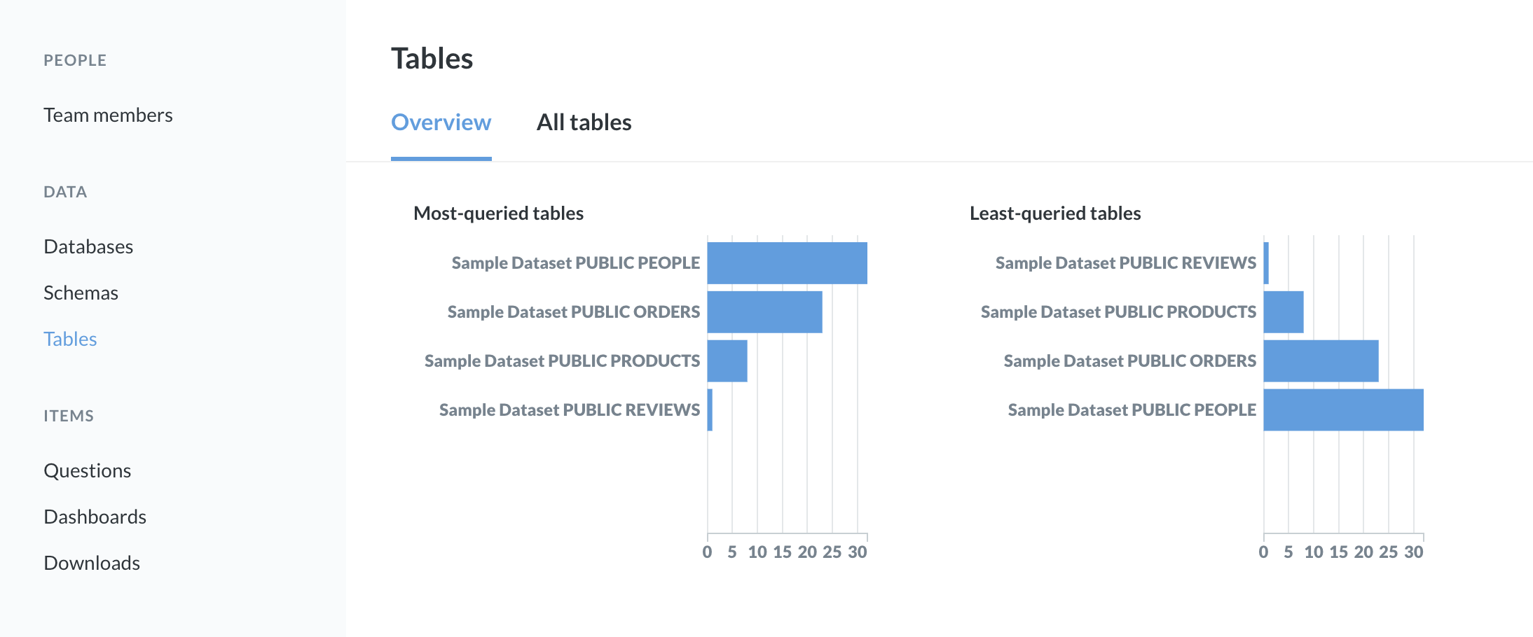 <em>Fig. 2.</em> The tables overview page with the mouse hovering over the PUBLIC PEOPLE item in the bar chart.