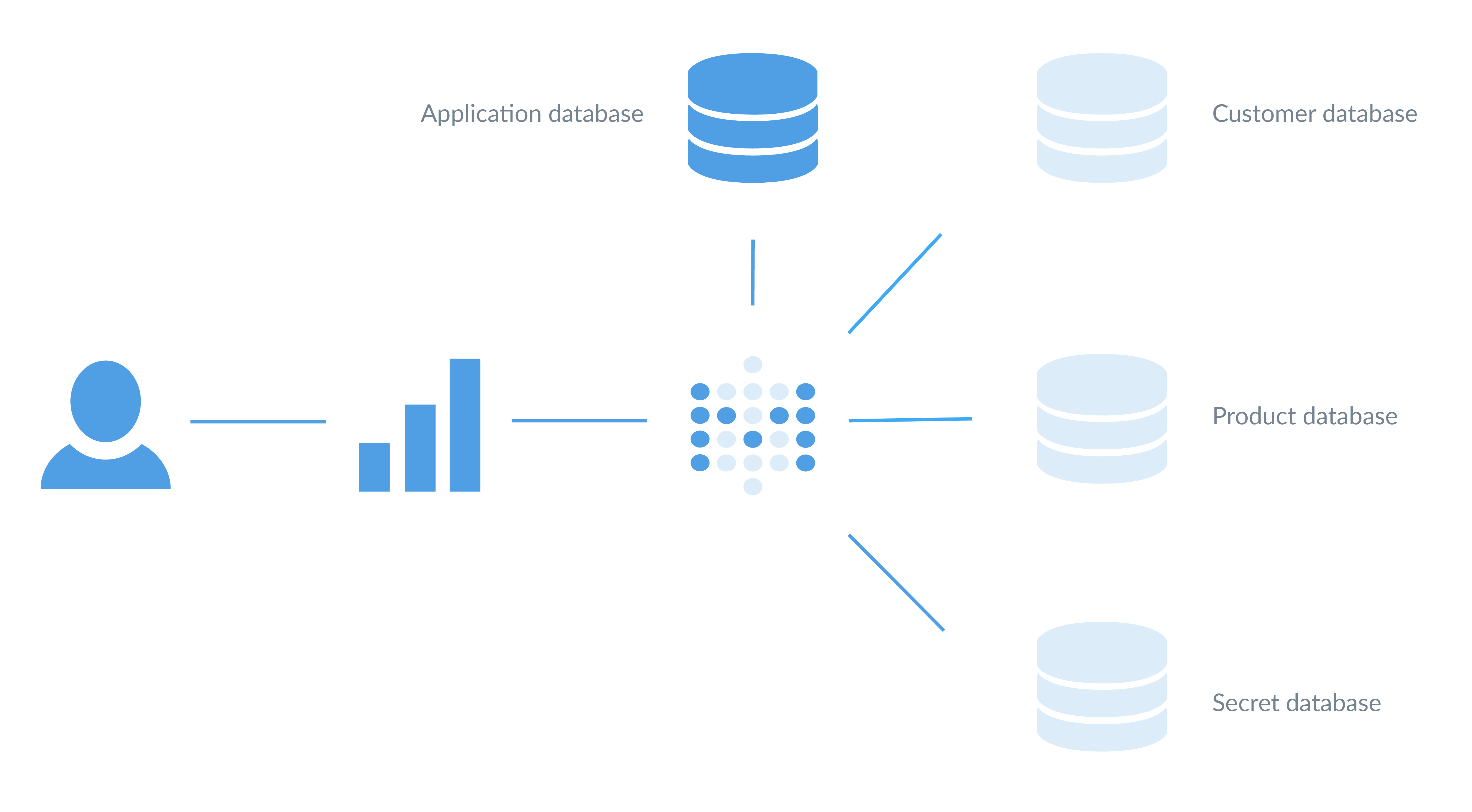 A single Metabase instance connected to multiple databases, as well as to its application database, which stores questions, dashboards, and other data specific to Metabase. You can easily add more Metabase instances as you grow.